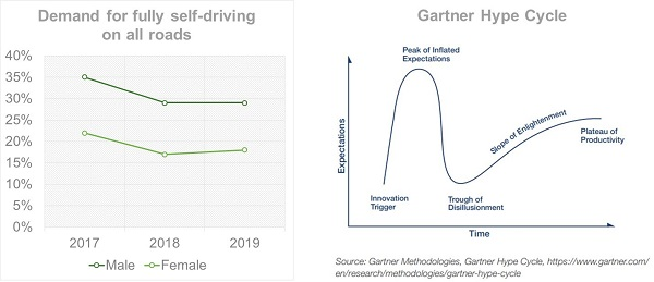 Demand for fully self driving