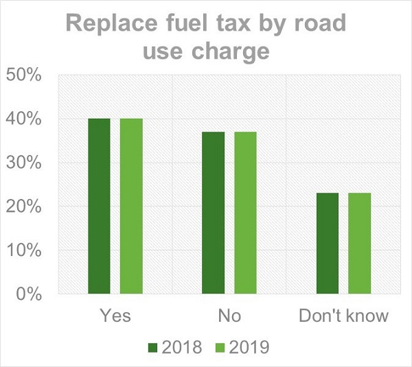 Replace fuel tax by road use charge