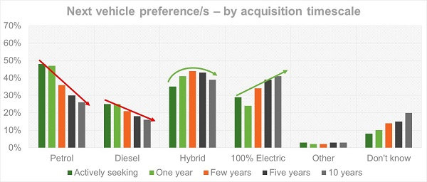 Vehicle power by acquisition timescale